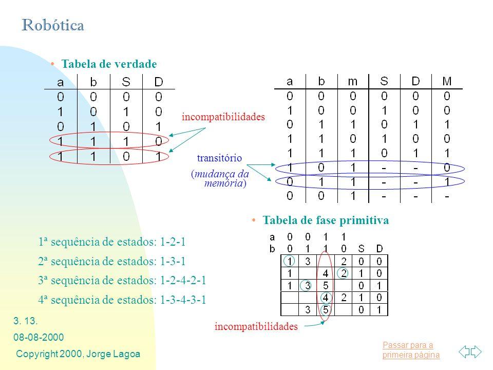 Passar para a primeira página Robótica 08-08-2000 Copyright 2000, Jorge Lagoa 3. 13. Tabela de verdade incompatibilidades transitório (mudança da memó