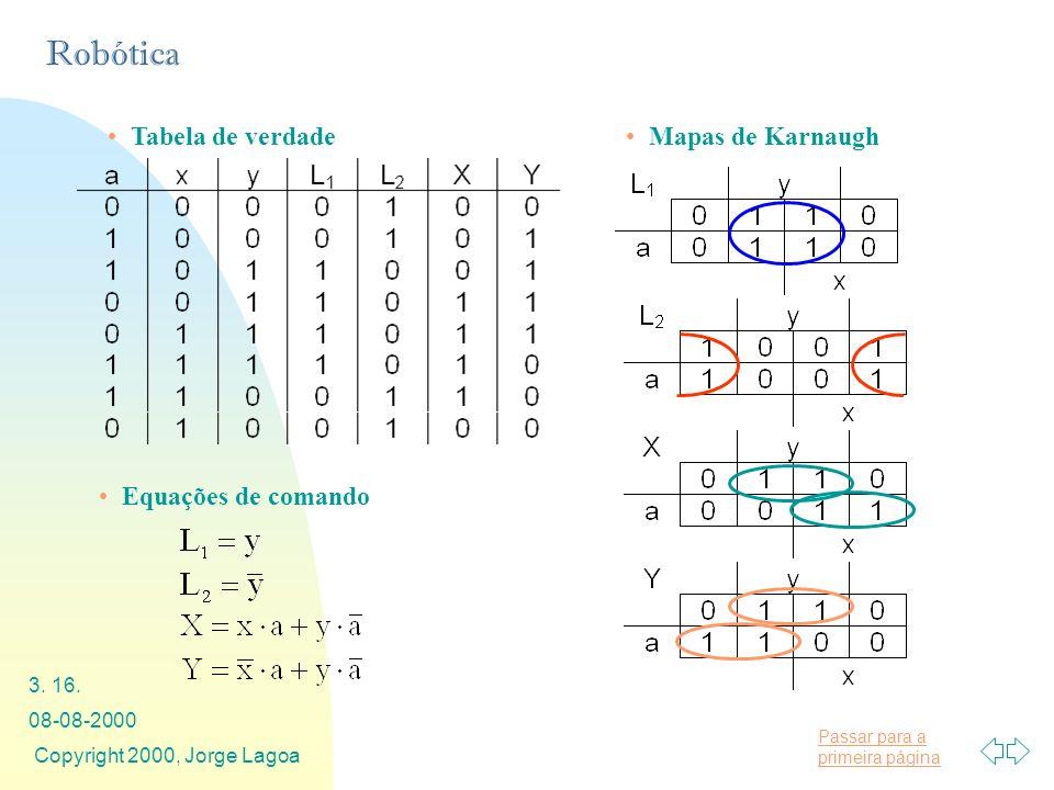 Passar para a primeira página Robótica 08-08-2000 Copyright 2000, Jorge Lagoa 3. 16. Mapas de Karnaugh Equações de comando Tabela de verdade