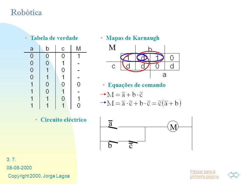 Passar para a primeira página Robótica 08-08-2000 Copyright 2000, Jorge Lagoa 3. 7. Tabela de verdadeMapas de Karnaugh Circuito eléctrico M Equações d