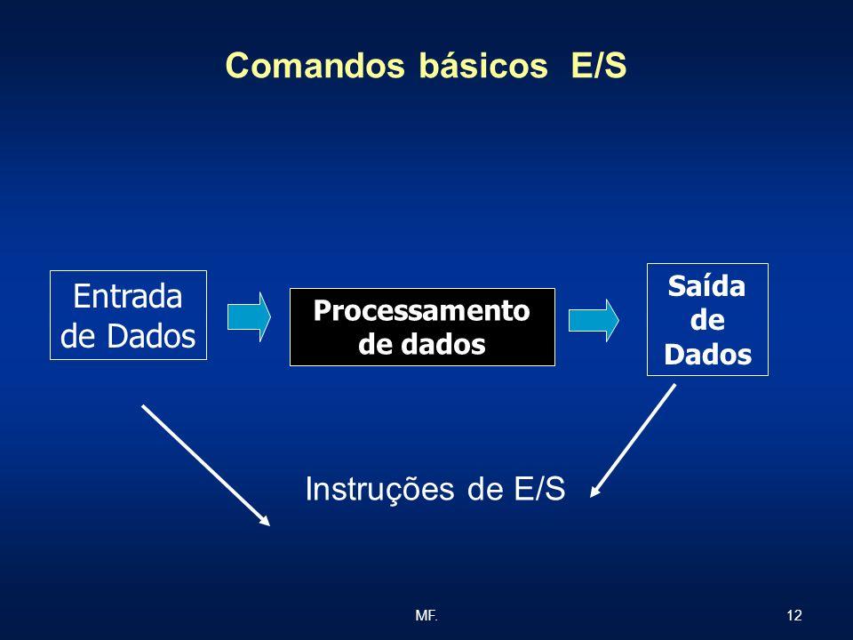 12MF. Comandos básicos E/S Instruções de E/S Entrada de Dados Processamento de dados Saída de Dados