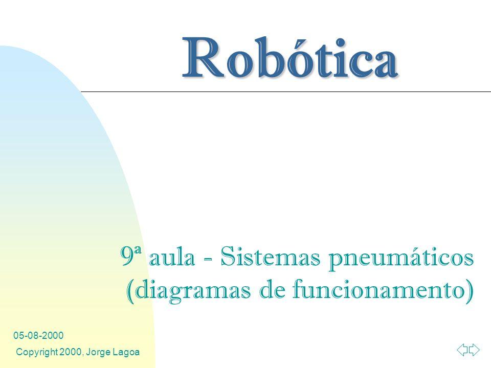 Robótica 05-08-2000 Copyright 2000, Jorge Lagoa 9ª aula - Sistemas pneumáticos (diagramas de funcionamento)