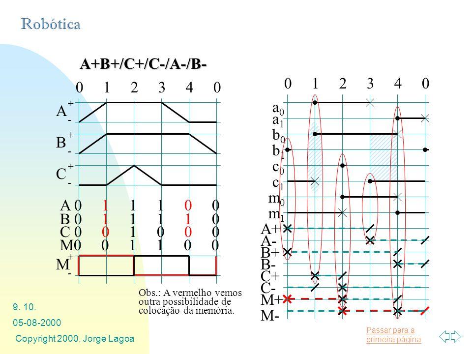 Passar para a primeira página Robótica 05-08-2000 Copyright 2000, Jorge Lagoa 9. 10. A+B+/C+/C-/A-/B- 0 1 2 3 4 0 A + - B + - C + - A 0 1 1 1 0 0 B 0