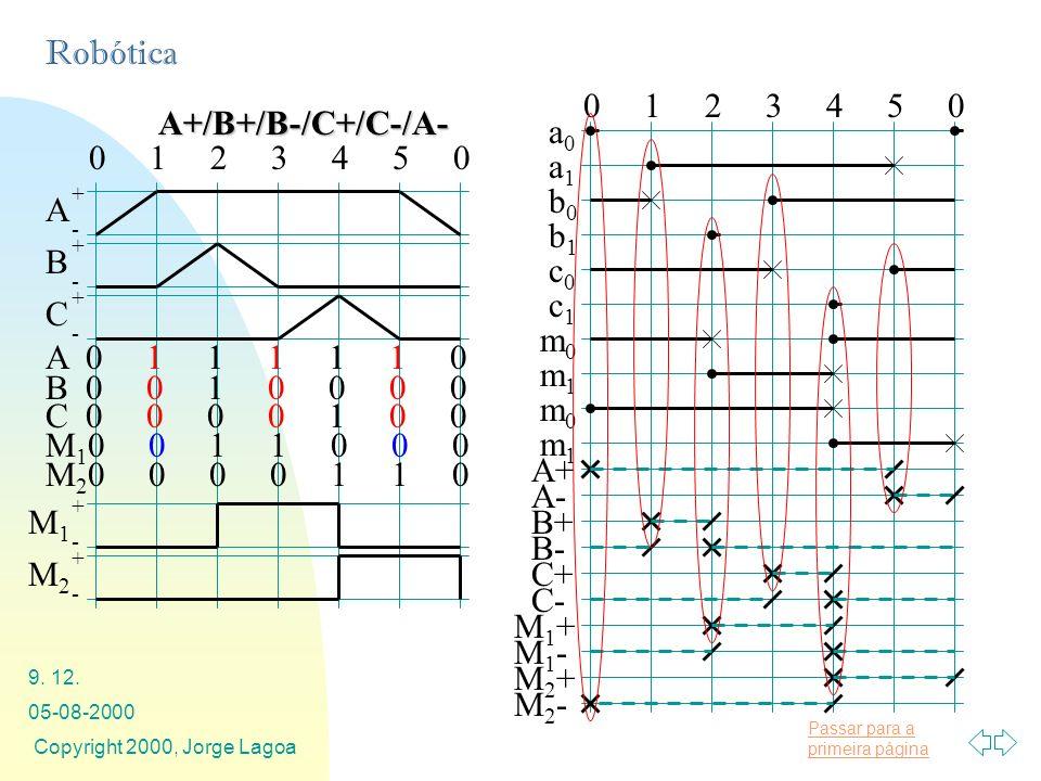 Passar para a primeira página Robótica 05-08-2000 Copyright 2000, Jorge Lagoa 9. 12. A+/B+/B-/C+/C-/A- 0 1 2 3 4 5 0 A + - C + - B + - A 0 1 1 1 1 1 0