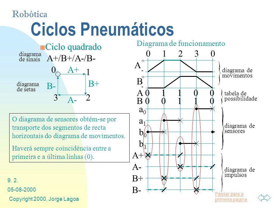 Passar para a primeira página Robótica 05-08-2000 Copyright 2000, Jorge Lagoa 9. 2. Ciclo quadradoCiclo quadrado Ciclos Pneumáticos A+/B+/A-/B- A+ B+