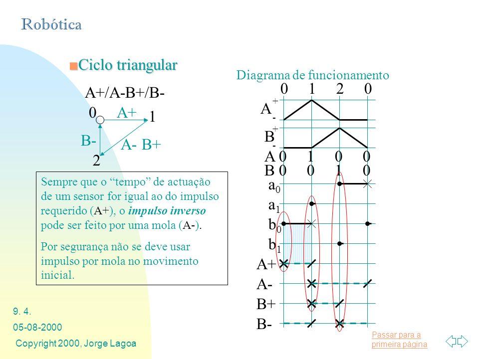 Passar para a primeira página Robótica 05-08-2000 Copyright 2000, Jorge Lagoa 9. 4. A+/A-B+/B- A+ A- B+ B- 0 1 2 Diagrama de funcionamento Ciclo trian