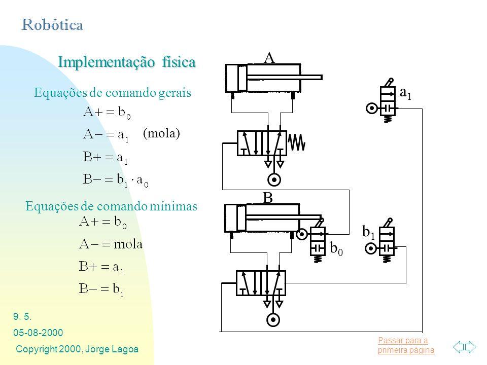Passar para a primeira página Robótica 05-08-2000 Copyright 2000, Jorge Lagoa 9. 5. Implementação física A a1a1 B b1b1 b0b0 Equações de comando gerais