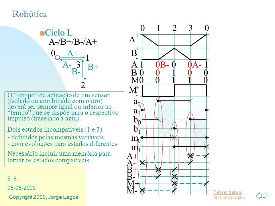 Passar para a primeira página Robótica 05-08-2000 Copyright 2000, Jorge Lagoa 9. 6. A-/B+/B-/A+ A+ B+ A- B- 0 1 2 3 Ciclo LCiclo L O tempo de actuação