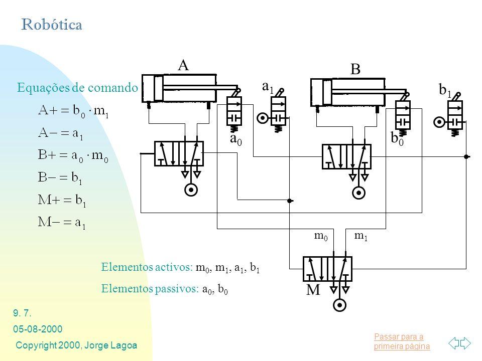 Passar para a primeira página Robótica 05-08-2000 Copyright 2000, Jorge Lagoa 9. 7. Equações de comando Elementos activos: m 0, m 1, a 1, b 1 Elemento
