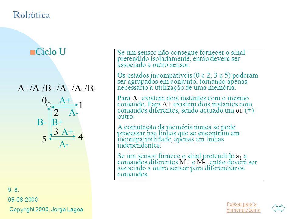 Passar para a primeira página Robótica 05-08-2000 Copyright 2000, Jorge Lagoa 9. 8. A+/A-/B+/A+/A-/B- A+ B+ A- B- 0 1 2 3 Ciclo UCiclo U 4 5 A- A+ Se