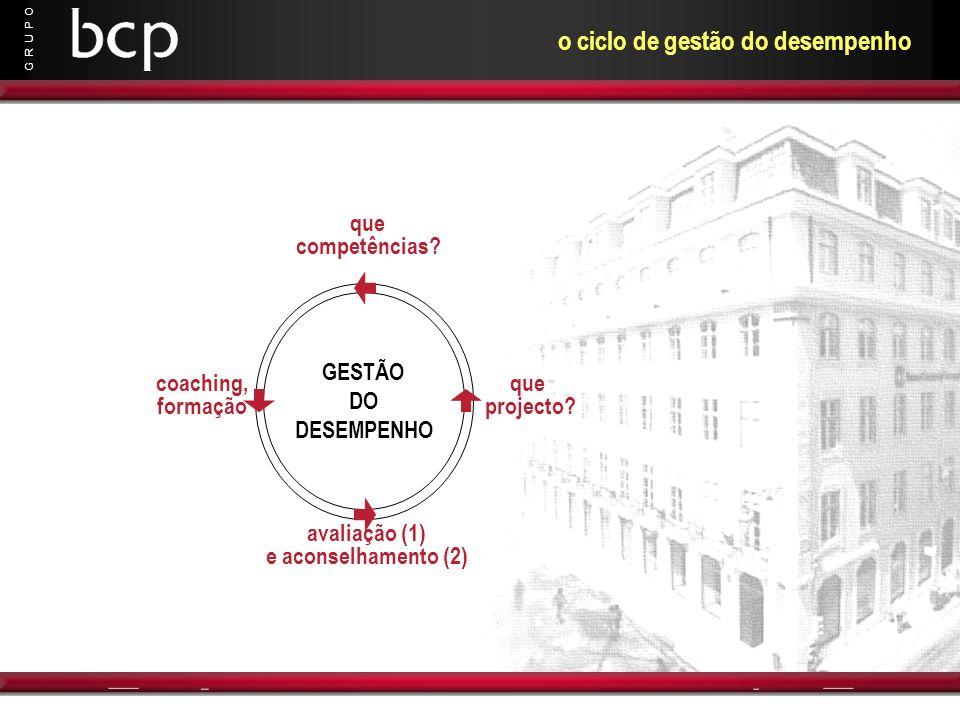 G R U P O o ciclo de gestão do desempenho que projecto? GESTÃO DO DESEMPENHO que competências? coaching, formação avaliação (1) e aconselhamento (2)
