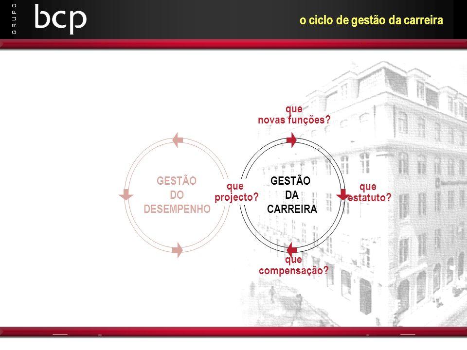 G R U P O o ciclo de gestão da carreira GESTÃO DA CARREIRA que novas funções? que compensação? que estatuto? GESTÃO DO DESEMPENHO que projecto?