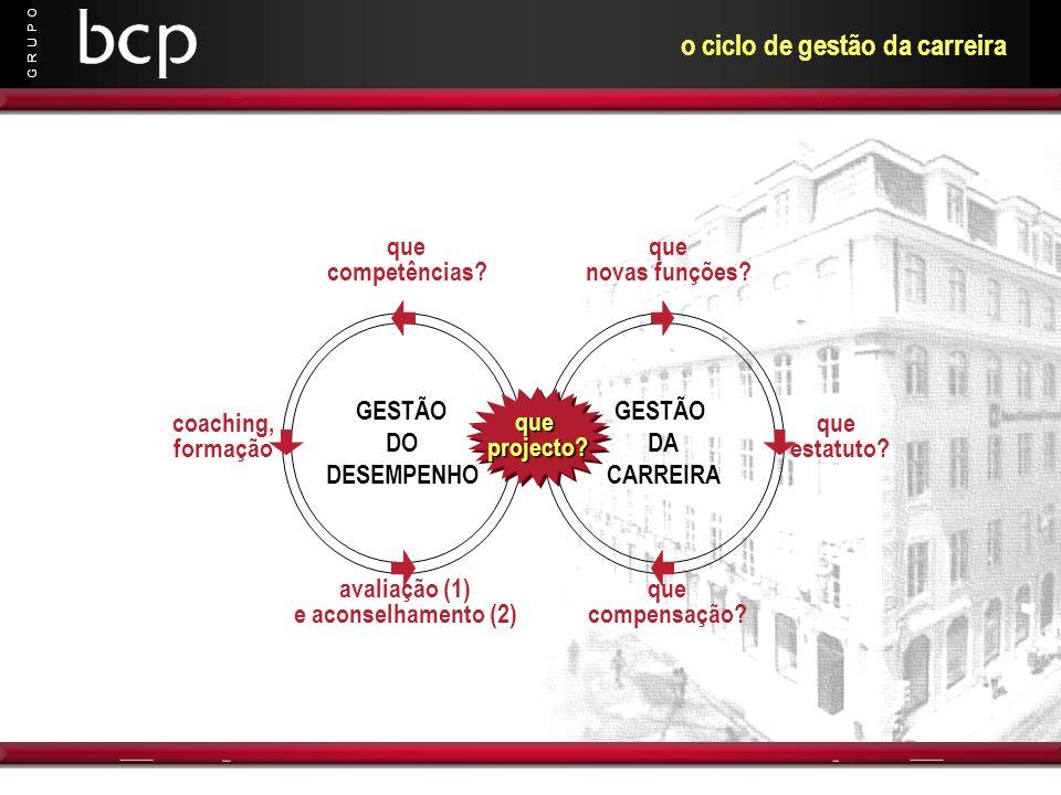 G R U P O o ciclo de gestão da carreira GESTÃO DA CARREIRA que novas funções? que compensação? que estatuto? GESTÃO DO DESEMPENHO que competências? co