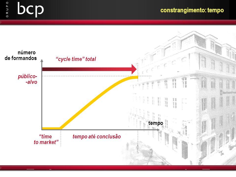 G R U P O constrangimento: tempo número de formandos tempo público- -alvo time to market tempo até conclusão cycle time total