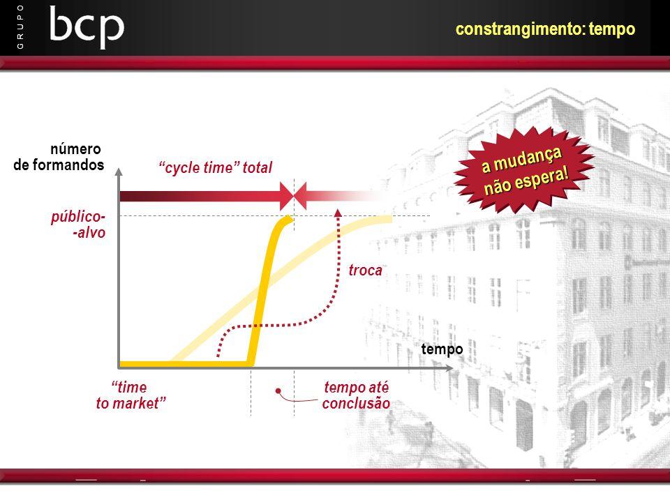 G R U P O constrangimento: tempo tempo até conclusão troca número de formandos tempo público- -alvo time to market cycle time total a mudança não espe