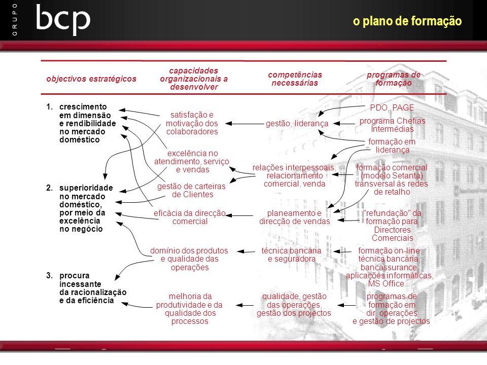 G R U P O o plano de formação objectivos estratégicos competências necessárias programas de formação capacidades organizacionais a desenvolver 1.cresc