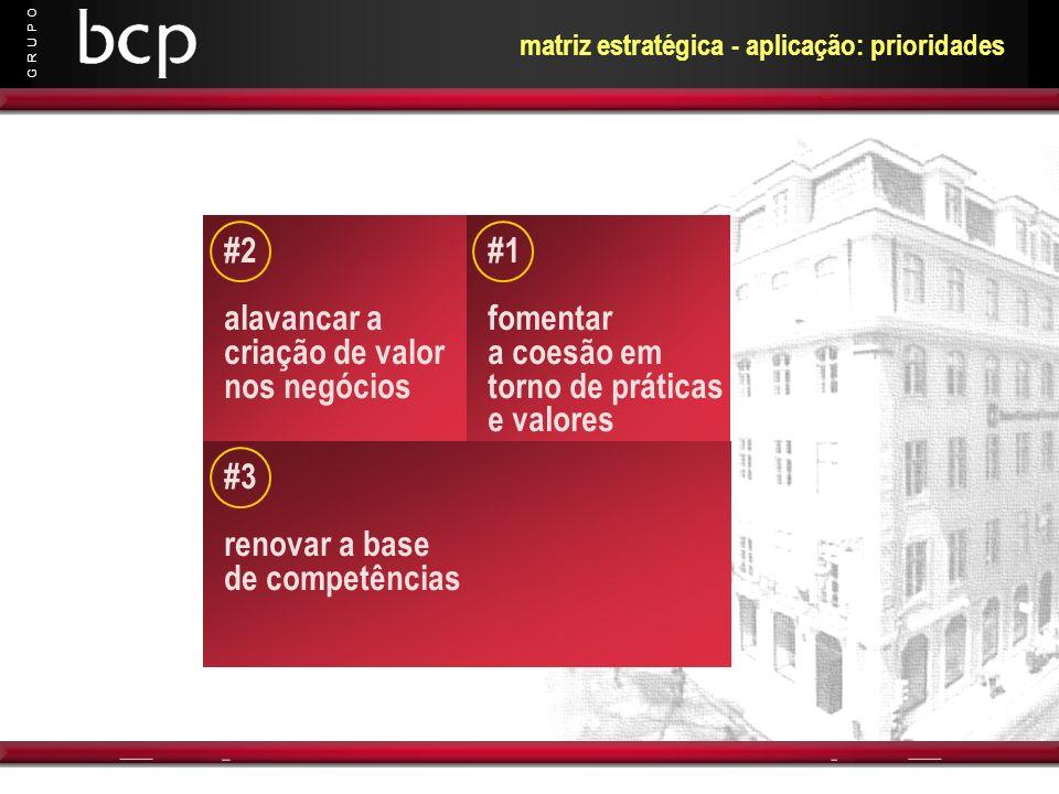 G R U P O matriz estratégica - aplicação: prioridades #1 fomentar a coesão em torno de práticas e valores #2 alavancar a criação de valor nos negócios