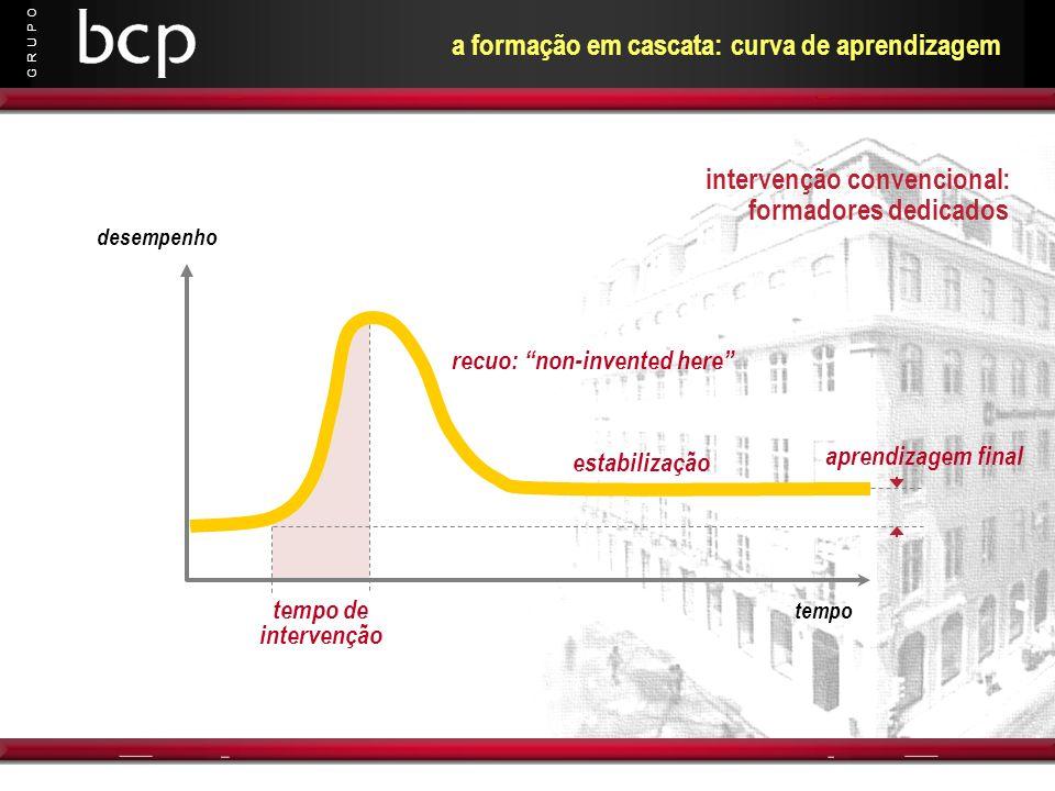 G R U P O a formação em cascata: curva de aprendizagem desempenho tempo tempo de intervenção aprendizagem final recuo: non-invented here estabilização