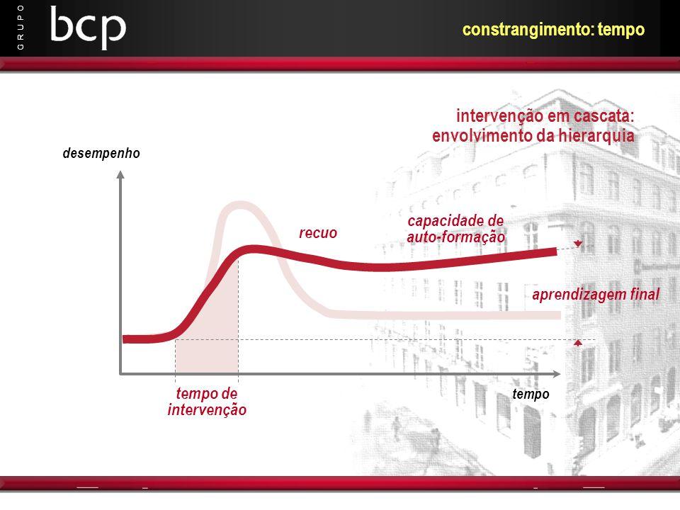 G R U P O constrangimento: tempo desempenho tempo tempo de intervenção aprendizagem final recuo capacidade de auto-formação intervenção em cascata: en