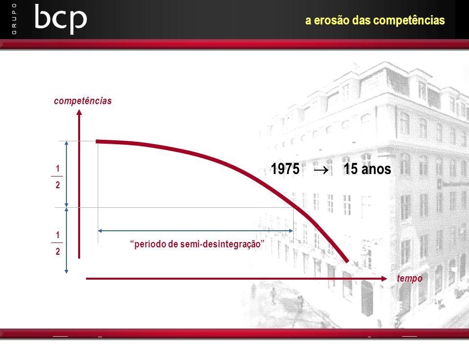G R U P O tempo competências 1212 1212 período de semi-desintegração 1975 15 anos a erosão das competências