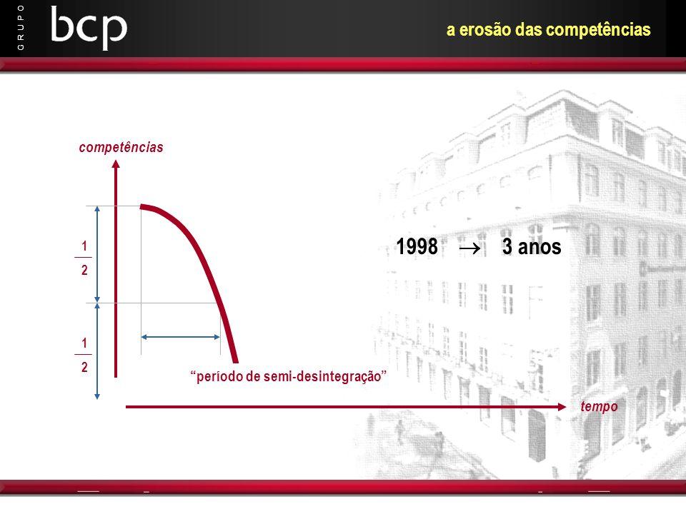G R U P O tempo competências 1998 3 anos 1212 1212 a erosão das competências período de semi-desintegração