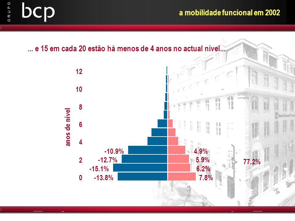 G R U P O 0 2 4 6 8 10 12 anos de nível -13.8% -15.1% -12.7% -10.9% 7.8% 6.2% 5.9% 4.9% 77.2%... e 15 em cada 20 estão há menos de 4 anos no actual ní