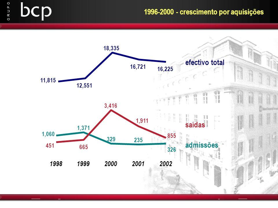 G R U P O 1996-2000 - crescimento por aquisições 1,371 329 235 326 1,060 3,416 451 665 1,911 855 11,815 12,551 18,335 16,721 16,225 199819992000200120