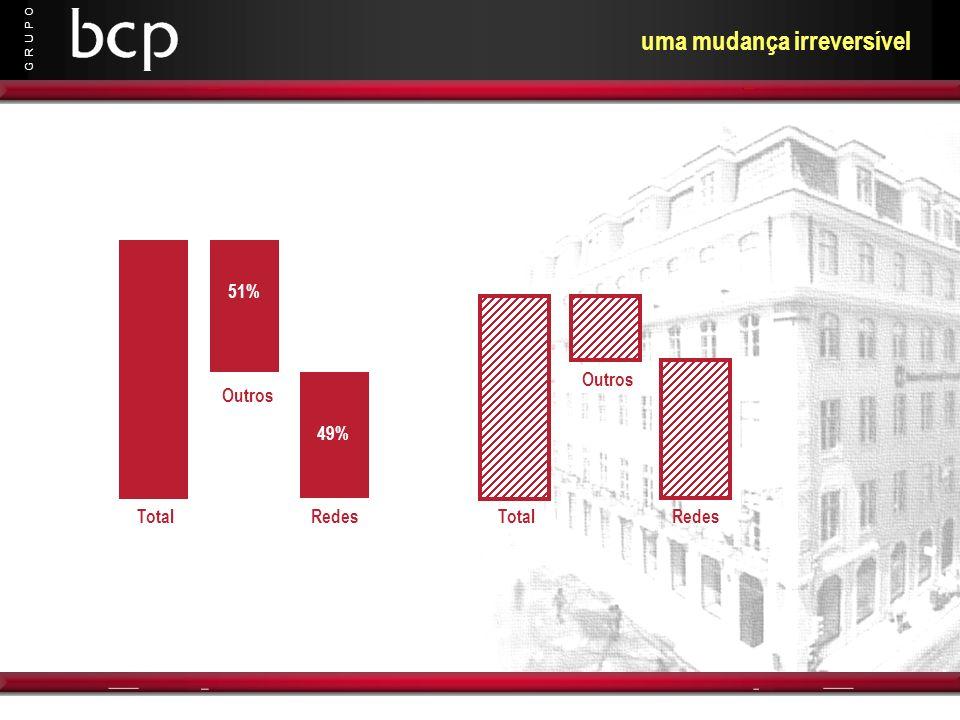 G R U P O uma mudança irreversível 51% Total Outros 49% Redes Total Outros Redes