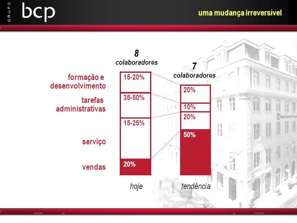 G R U P O uma mudança irreversível 20% 15-25% 35-50% 15-20% hoje formação e desenvolvimento tarefas administrativas serviço vendas 8 colaboradores 50%