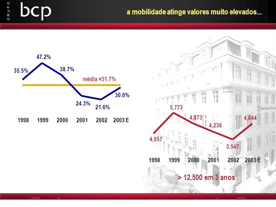 G R U P O a mobilidade atinge valores muito elevados... média =31.7% 35.5% 47.2% 38.7% 30.0% 21.6% 24.3% 199819992000200120022003 E 4,057 5,773 4,873