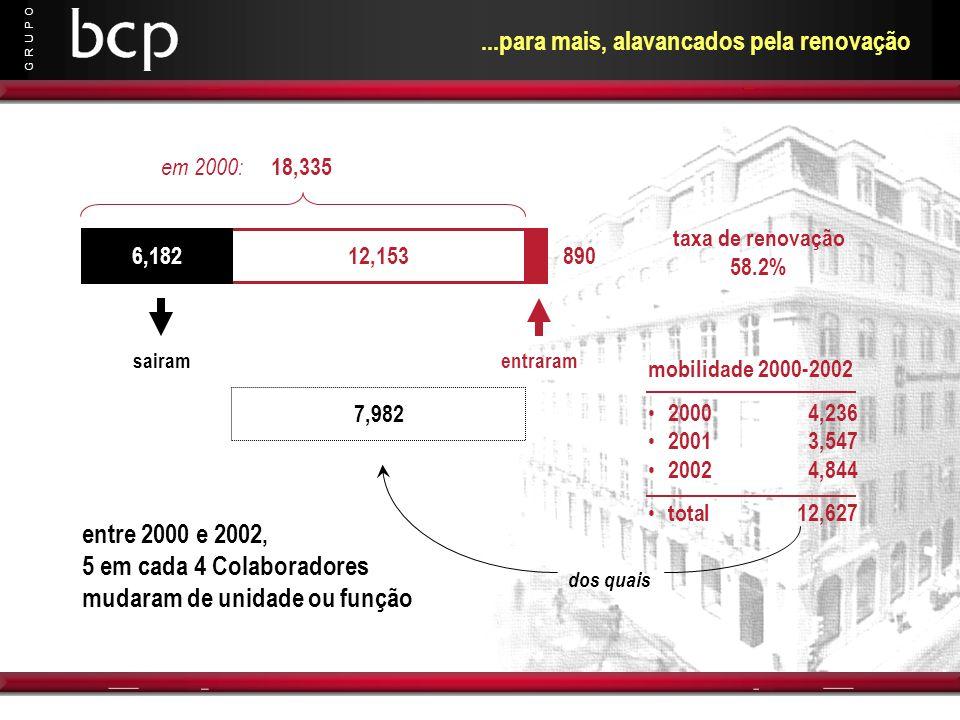 G R U P O 7,982 em 2000: 18,335...para mais, alavancados pela renovação 12,1536,182 sairam 890 entraram taxa de renovação 58.2% mobilidade 2000-2002 2