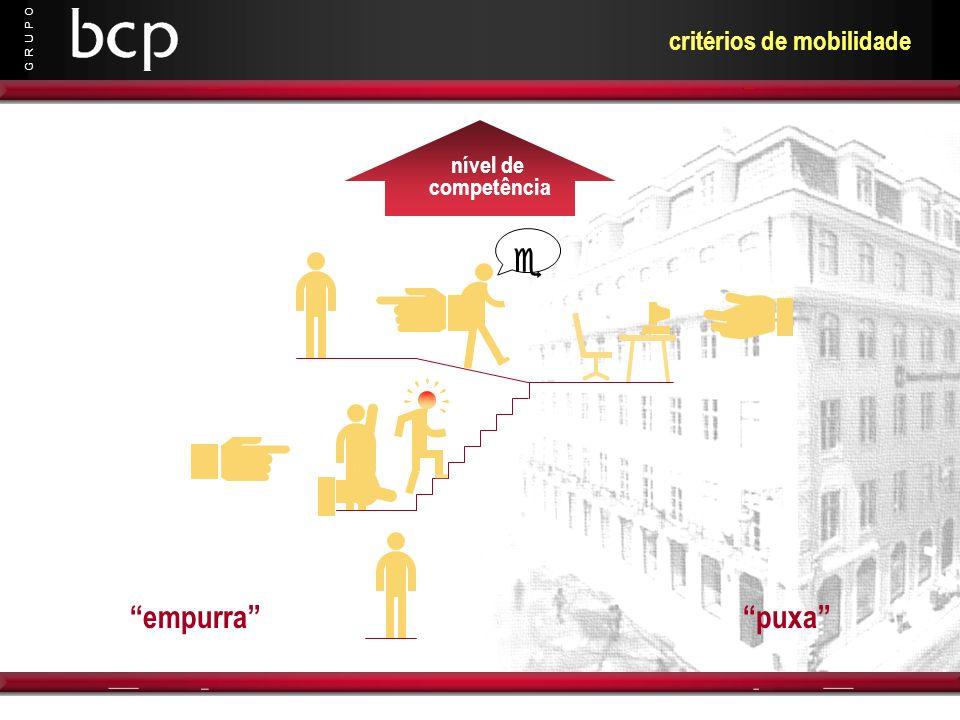 G R U P O nível de competência empurra puxa critérios de mobilidade