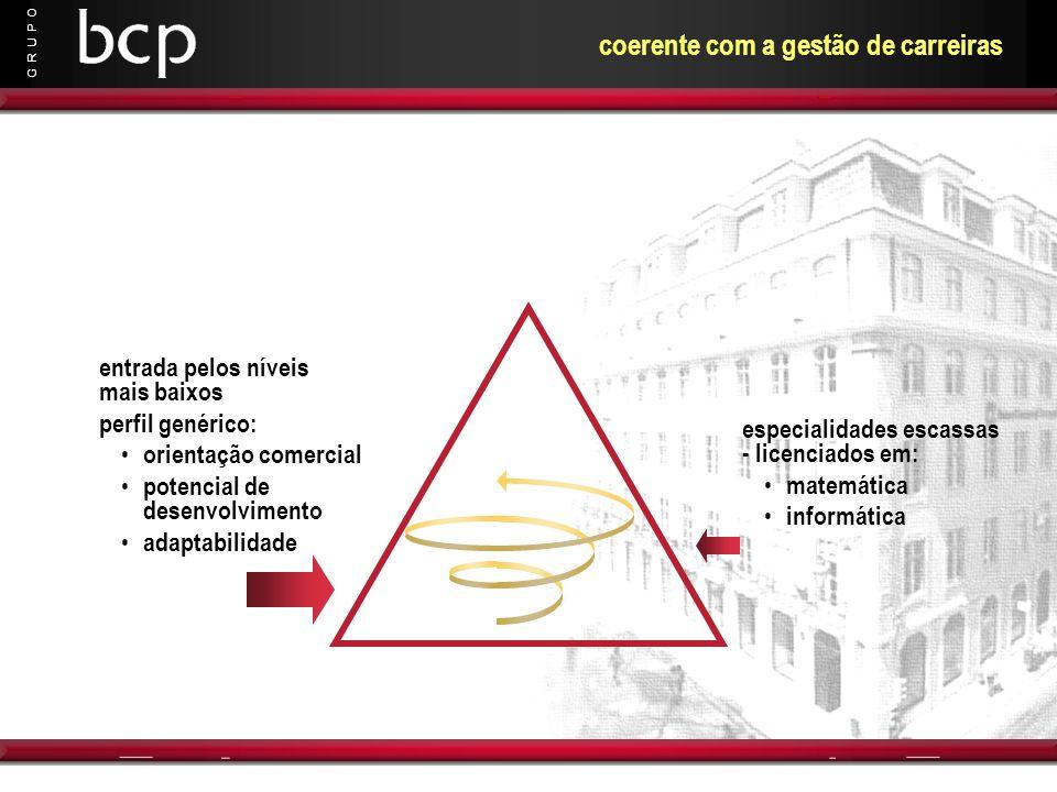 G R U P O coerente com a gestão de carreiras entrada pelos níveis mais baixos perfil genérico: orientação comercial potencial de desenvolvimento adapt