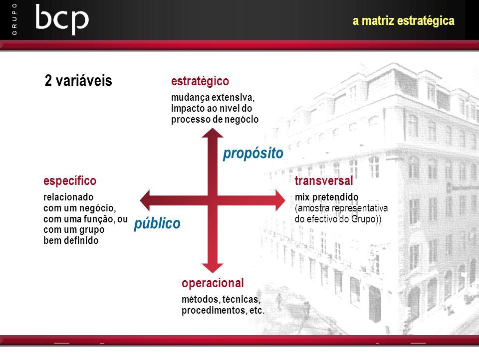 G R U P O a matriz estratégica estratégico mudança extensiva, impacto ao nível do processo de negócio operacional métodos, técnicas, procedimentos, et
