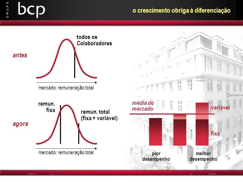 G R U P O o crescimento obriga à diferenciação remun. fixa remun. total (fixa + variável) todos os Colaboradores mercado: remuneração total antes merc