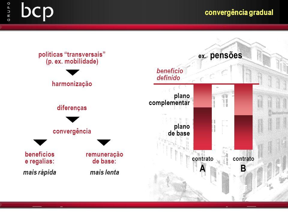 G R U P O convergência gradual harmonização convergência benefícios e regalias: mais rápida remuneração de base: mais lenta ex. pensões contrato A con