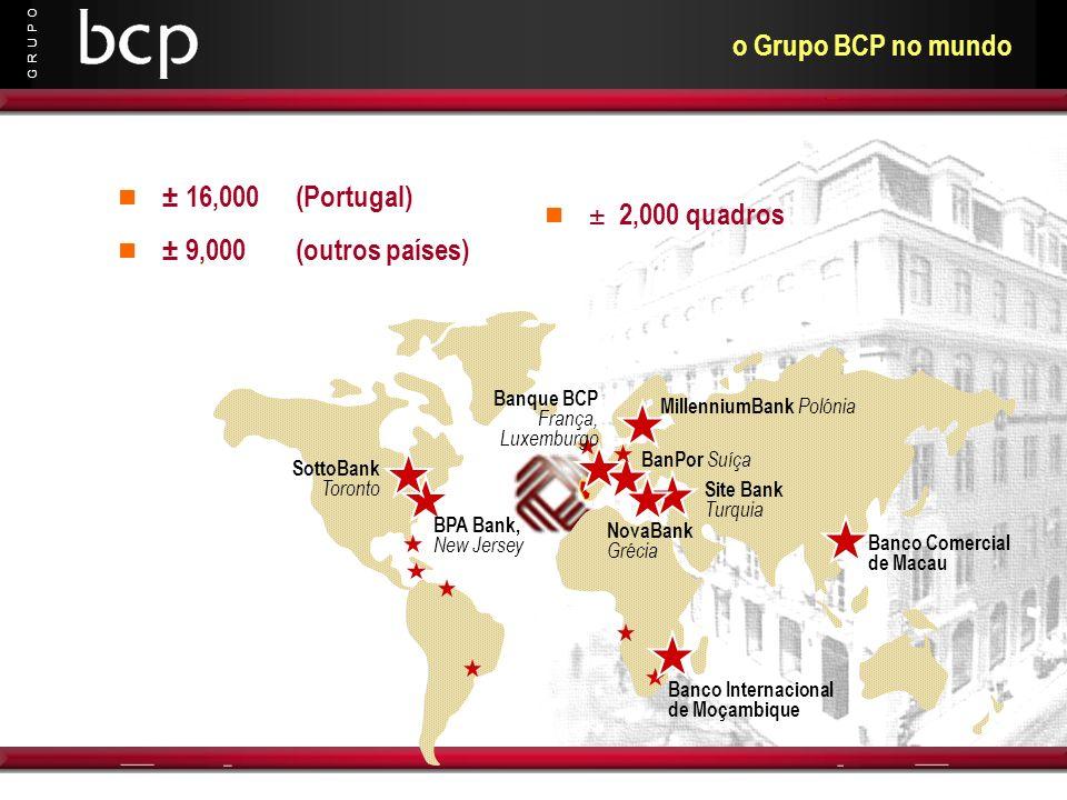 G R U P O o Grupo BCP no mundo BPA Bank, New Jersey Banco Internacional de Moçambique Banco Comercial de Macau MillenniumBank Polónia BanPor Suíça Sot