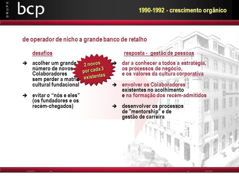 G R U P O 2 novos por cada 3 existentes 1990-1992 - crescimento orgânico dar a conhecer a todos a estratégia, os processos de negócio, e os valores da