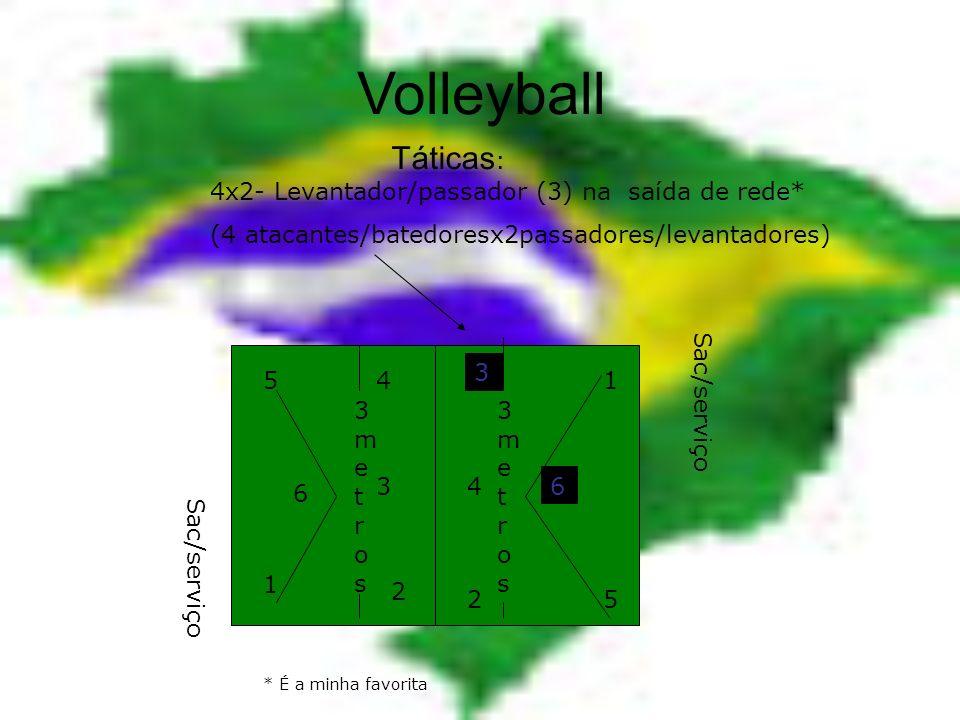Volleyball 4 4 5 5 6 6 1 1 2 2 33 Sac/serviço 3metros3metros 3metros3metros Táticas: 4x2- Levantador/passador (3) no centro (4 atacantes/batedoresx2pa