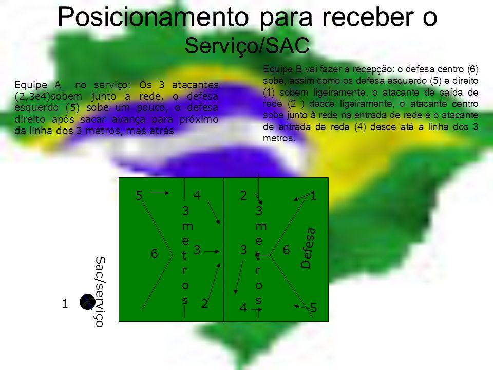 Volleyball 4 2 5 5 66 1 1 3 2 34 Sac/serviço 3metros3metros 3metros3metros Táticas: 5x1- Levantador/passador (3) na saída de rede (5atacantes/batedore