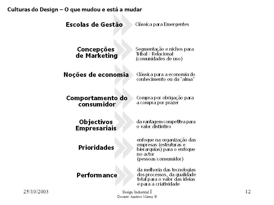 25/10/2003 Design Industrial I Docente: Américo Mateus ® 12 Culturas do Design – O que mudou e está a mudar
