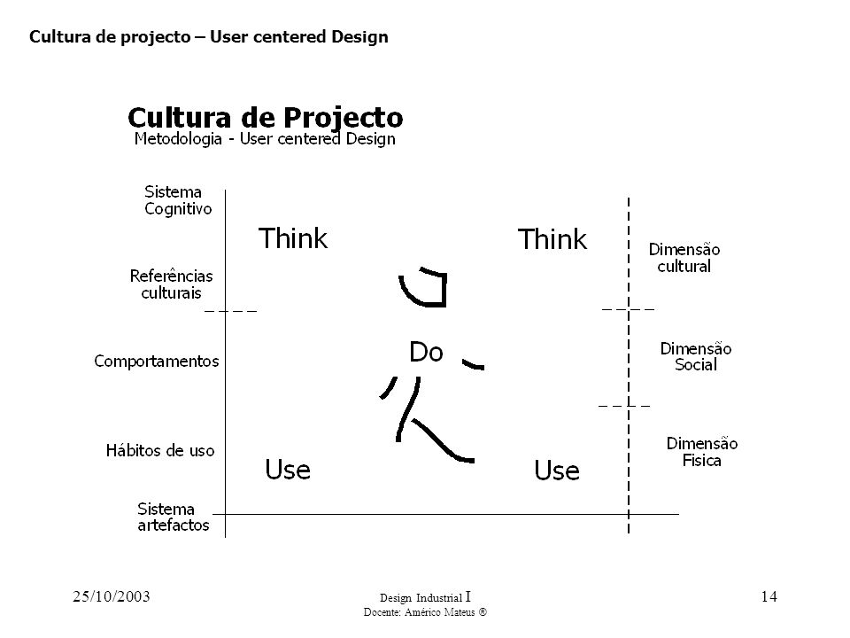 25/10/2003 Design Industrial I Docente: Américo Mateus ® 14 Cultura de projecto – User centered Design