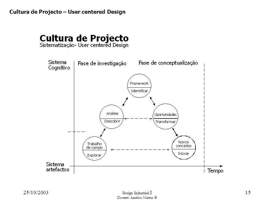 25/10/2003 Design Industrial I Docente: Américo Mateus ® 15 Cultura de Projecto – User centered Design