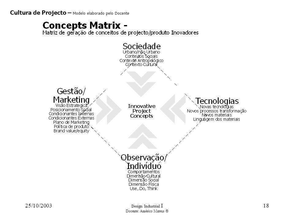 25/10/2003 Design Industrial I Docente: Américo Mateus ® 18 Cultura de Projecto – Modelo elaborado pelo Docente