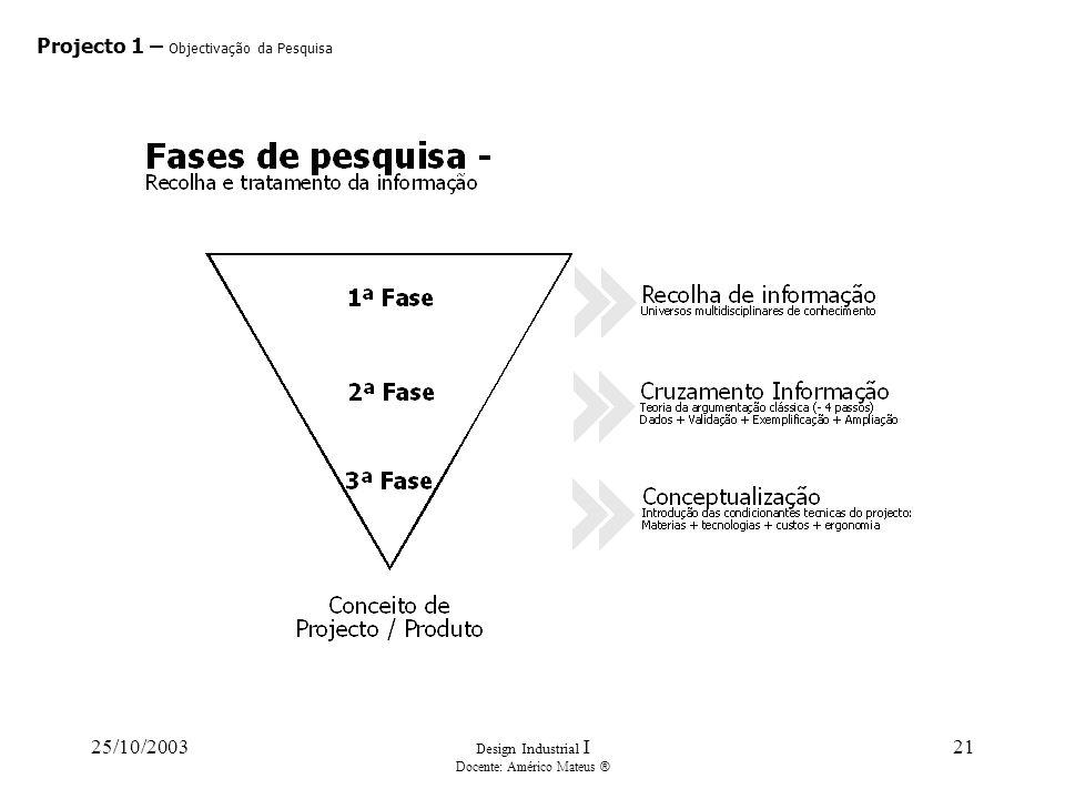 25/10/2003 Design Industrial I Docente: Américo Mateus ® 21 Projecto 1 – Objectivação da Pesquisa