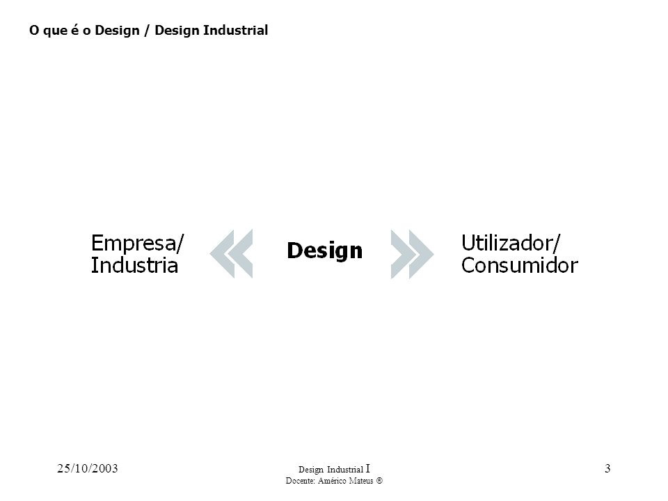 25/10/2003 Design Industrial I Docente: Américo Mateus ® 3 O que é o Design / Design Industrial