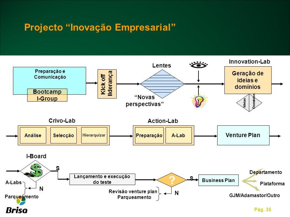 Pág. 35 Projecto Inovação Empresarial Venture Plan AnáliseSelecção Hierarquizar PreparaçãoA-Lab Crivo-Lab Action-Lab Bootcamp I-Group Geração de ideia
