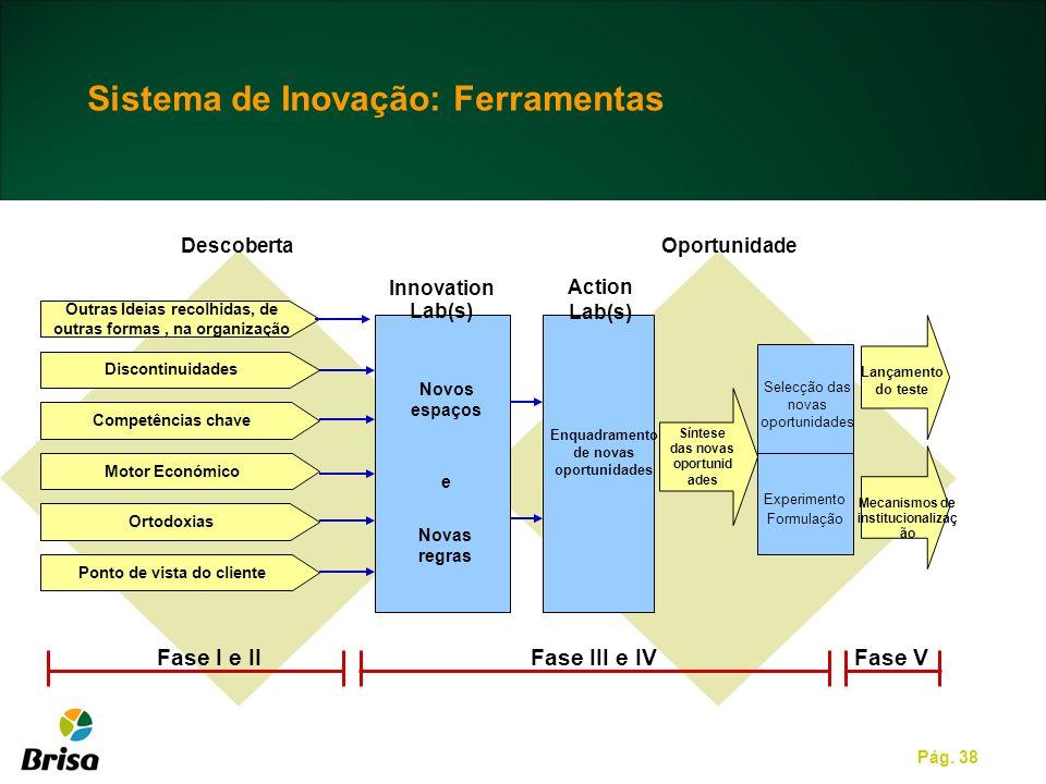 Pág. 38 Discontinuidades Competências chave Motor Económico Ortodoxias Ponto de vista do cliente Descoberta Innovation Lab(s) Action Lab(s) Oportunida