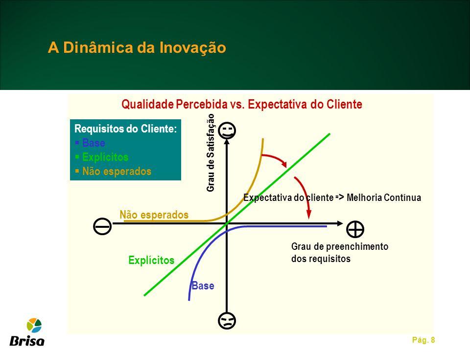Pág. 8 Qualidade Percebida vs. Expectativa do Cliente Requisitos do Cliente: Base Explícitos Não esperados Grau de preenchimento dos requisitos Expect