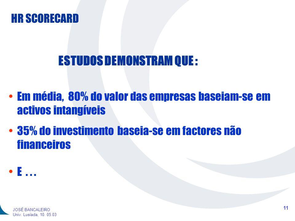 HR SCORECARD 11 JOSÉ BANCALEIRO Univ. Lusíada, 10. 05.03 ESTUDOS DEMONSTRAM QUE : Em média, 80% do valor das empresas baseiam-se em activos intangívei