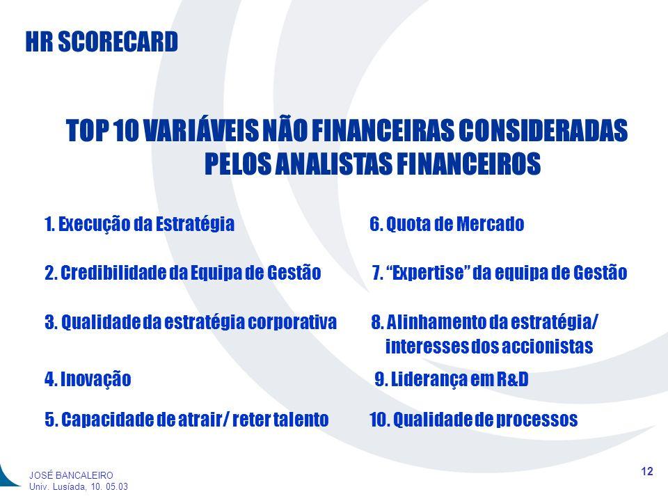 HR SCORECARD 12 JOSÉ BANCALEIRO Univ. Lusíada, 10. 05.03 TOP 10 VARIÁVEIS NÃO FINANCEIRAS CONSIDERADAS PELOS ANALISTAS FINANCEIROS 1. Execução da Estr